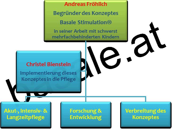 basale_stimulation_begruender_konzept